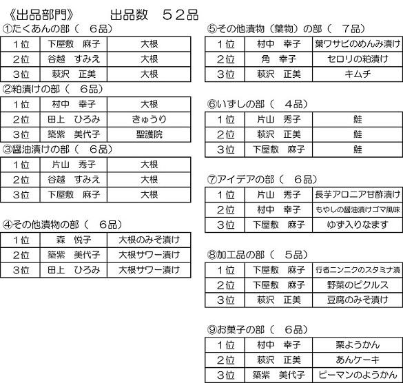2016漬物コンクール結果表